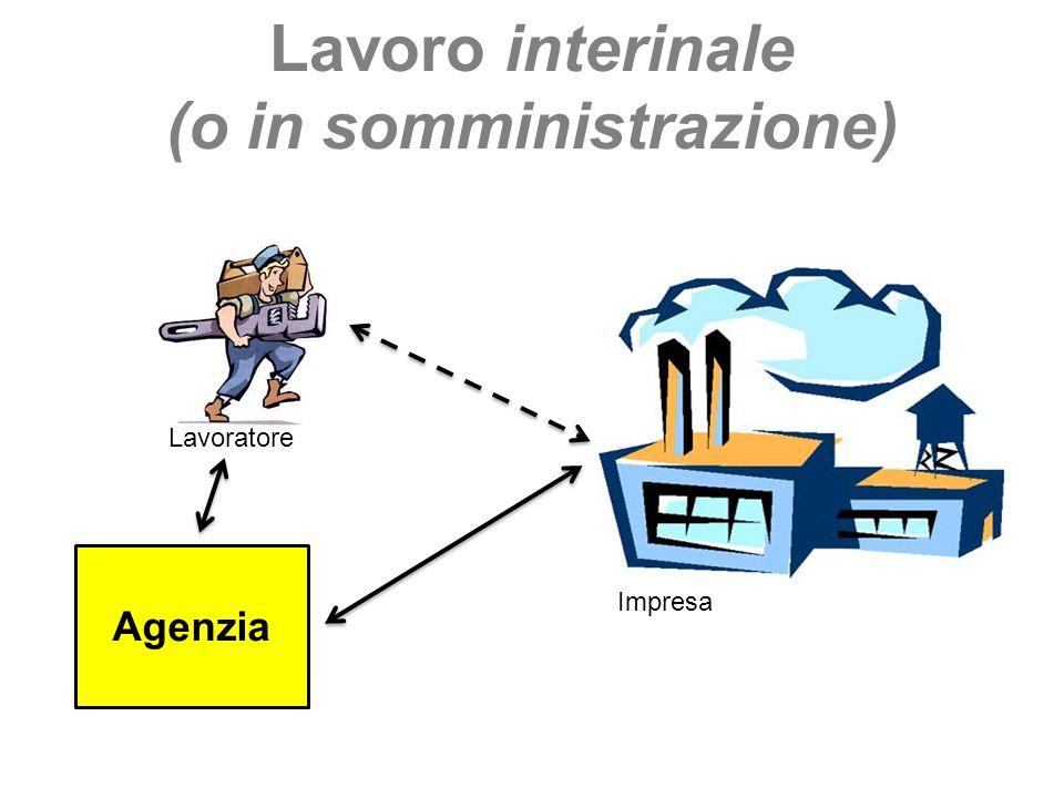 Lavoro interinale (o in somministrazione) Impresa Lavoratore Agenzia