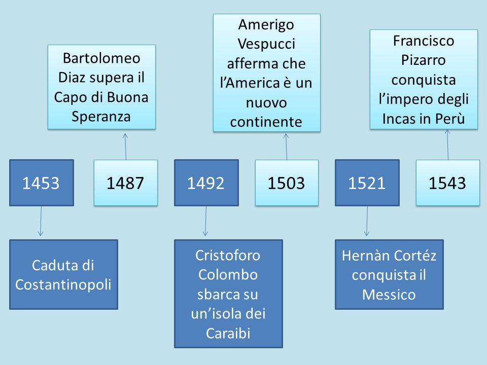 1453 1487 1492 1503 1521 1543 Caduta di Costantinopoli Cristoforo Colombo sbarca su un'isola dei Caraibi Hernàn Cortéz conquista il Messico Bartolomeo