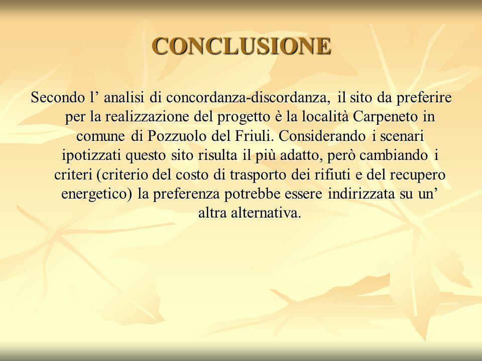 CONCLUSIONE Secondo l' analisi di concordanza-discordanza, il sito da preferire per la realizzazione del progetto è la località Carpeneto in comune di Pozzuolo del Friuli.