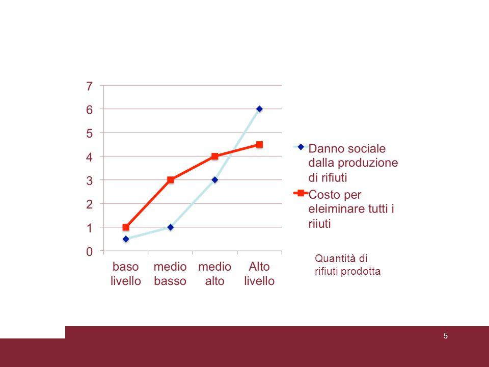 Costi/Benefici (produzione ottimale) Grafico pag 193 6