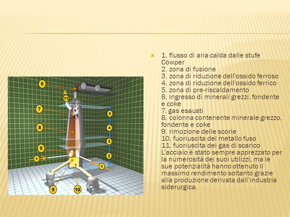  1. flusso di aria calda dalle stufe Cowper 2. zona di fusione 3. zona di riduzione dell'ossido ferroso 4. zona di riduzione dell'ossido ferrico 5. z
