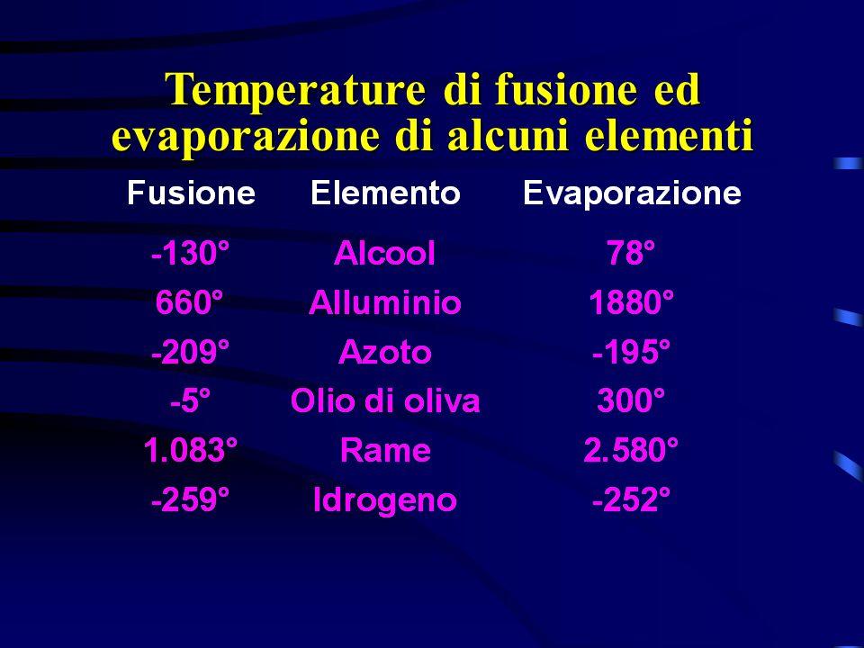 Temperature di fusione ed evaporazione di alcuni elementi