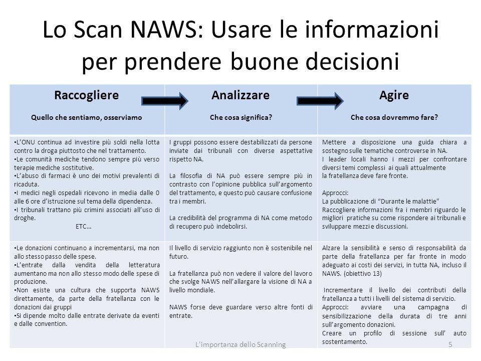 Lo Scan NAWS: Usare le informazioni per prendere buone decisioni Raccogliere Quello che sentiamo, osserviamo Analizzare Che cosa significa.