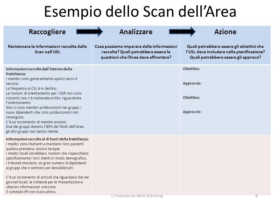 Esempio dello Scan dell'Area Raccogliere Revisionare le informazioni raccolte dallo Scan nell'USL Analizzare Cosa possiamo imparare dalle informazioni raccolte.