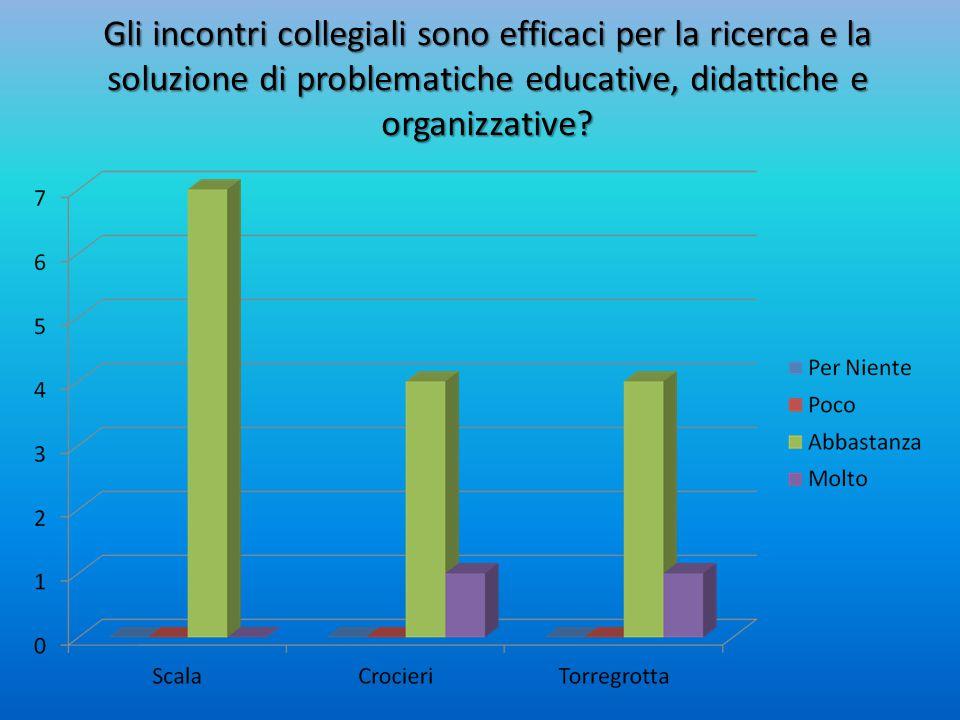 Gli incontri collegiali sono efficaci per la ricerca e la soluzione di problematiche educative, didattiche e organizzative
