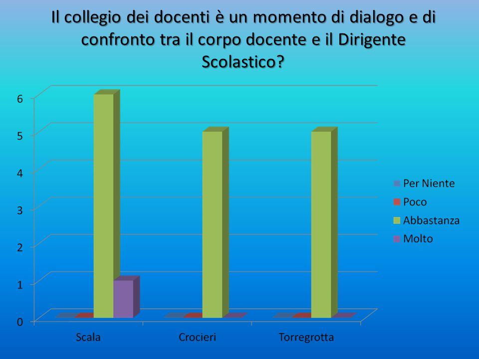 Il collegio dei docenti è un momento di dialogo e di confronto tra il corpo docente e il Dirigente Scolastico