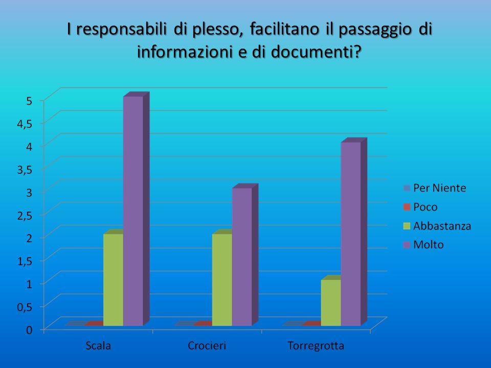 I responsabili di plesso, facilitano il passaggio di informazioni e di documenti