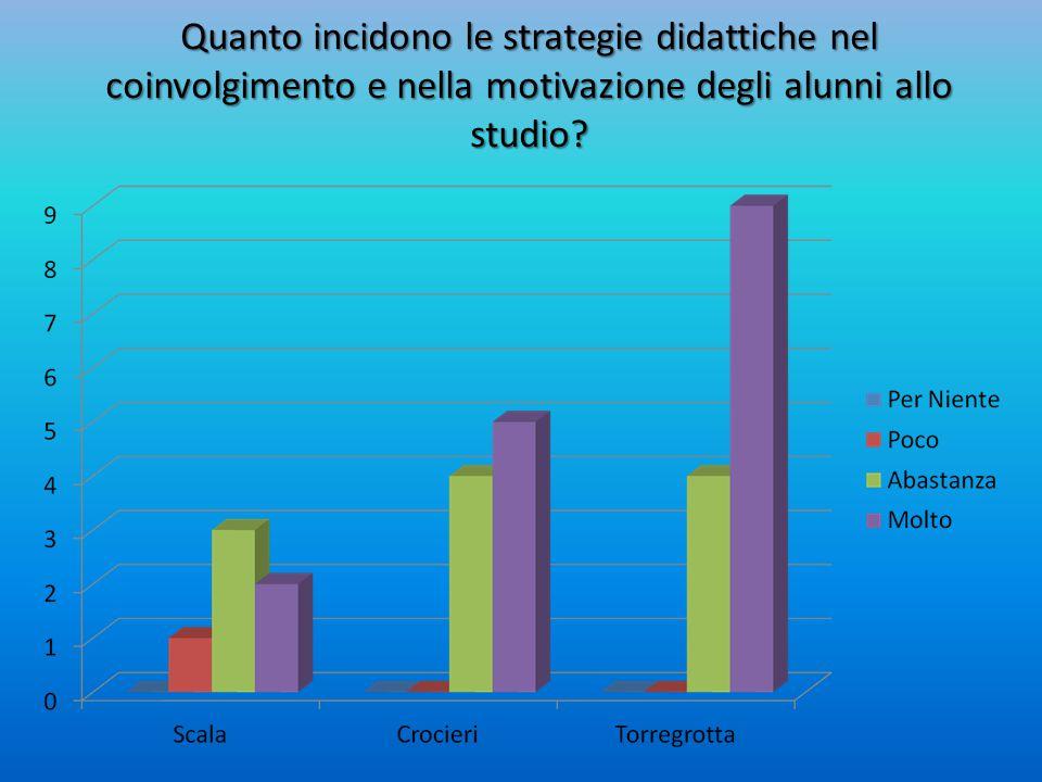 Quanto incidono le strategie didattiche nel coinvolgimento e nella motivazione degli alunni allo studio