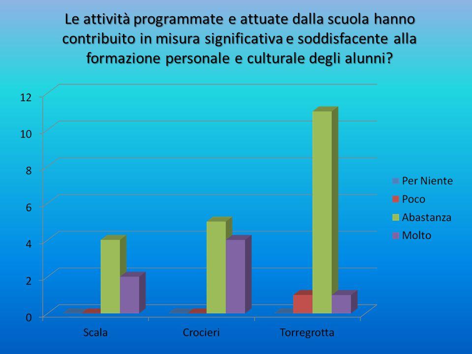 Le attività programmate e attuate dalla scuola hanno contribuito in misura significativa e soddisfacente alla formazione personale e culturale degli alunni
