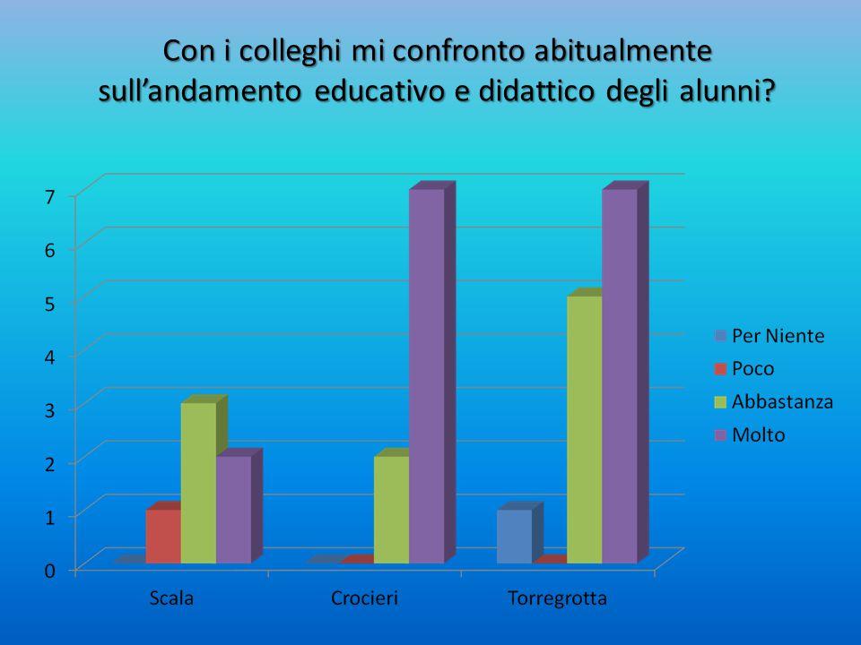 Con i colleghi mi confronto abitualmente sull'andamento educativo e didattico degli alunni