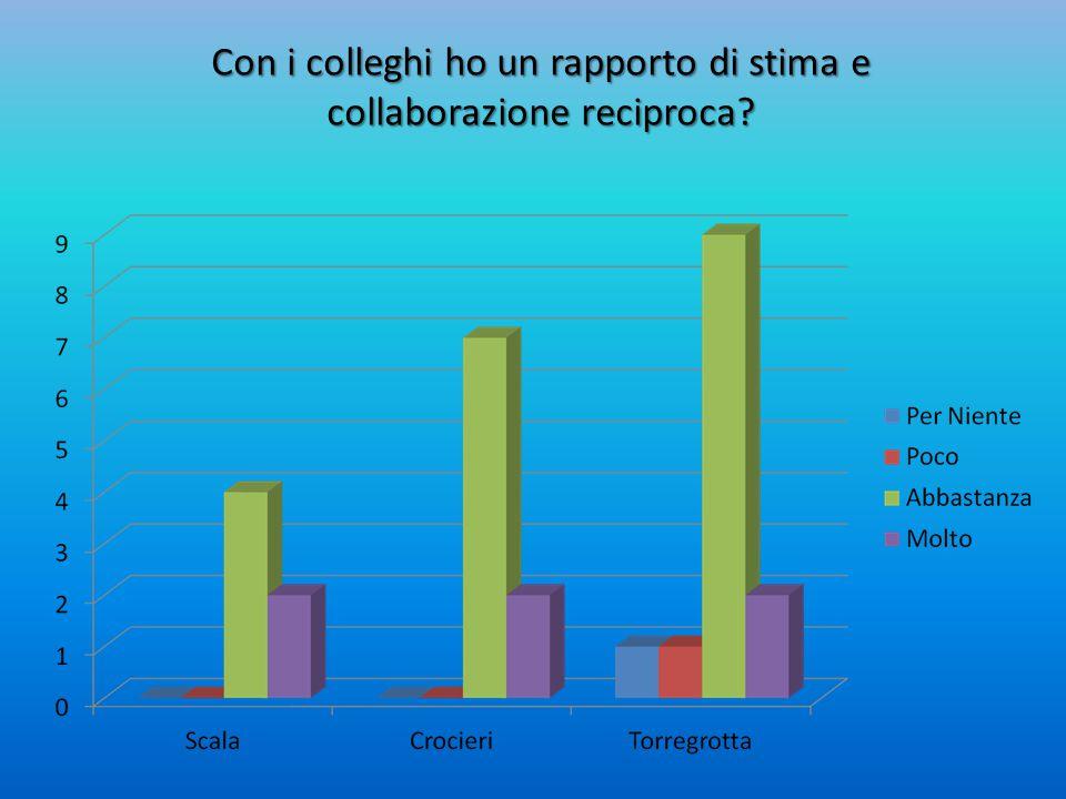 Con i colleghi ho un rapporto di stima e collaborazione reciproca
