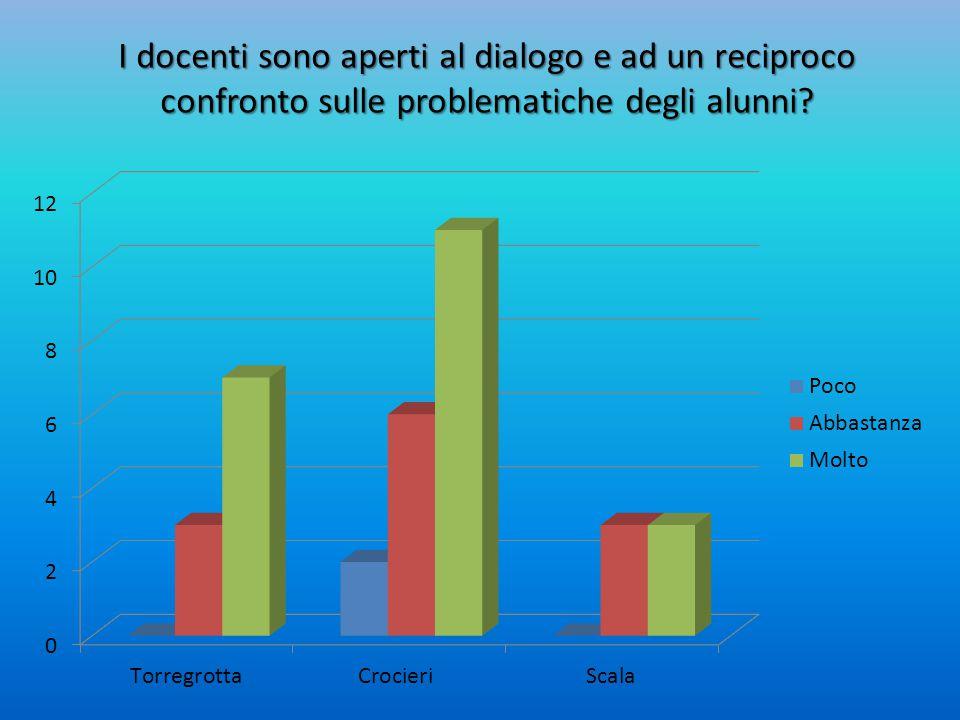 I docenti sono aperti al dialogo e ad un reciproco confronto sulle problematiche degli alunni?