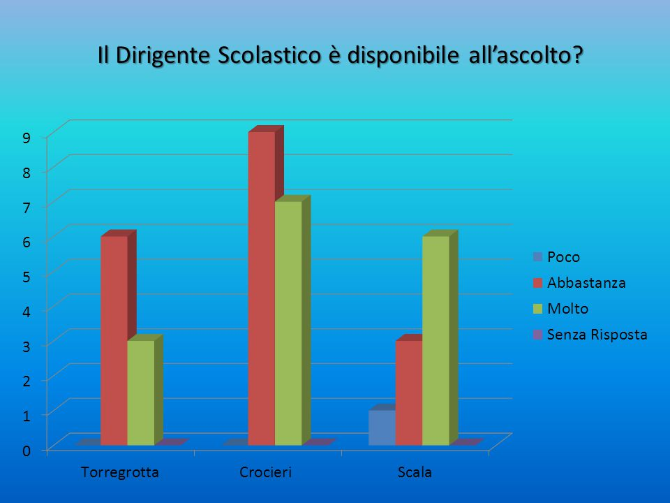 Il Dirigente Scolastico è disponibile all'ascolto?