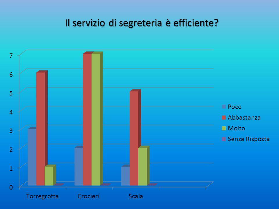 Il servizio di segreteria è efficiente?