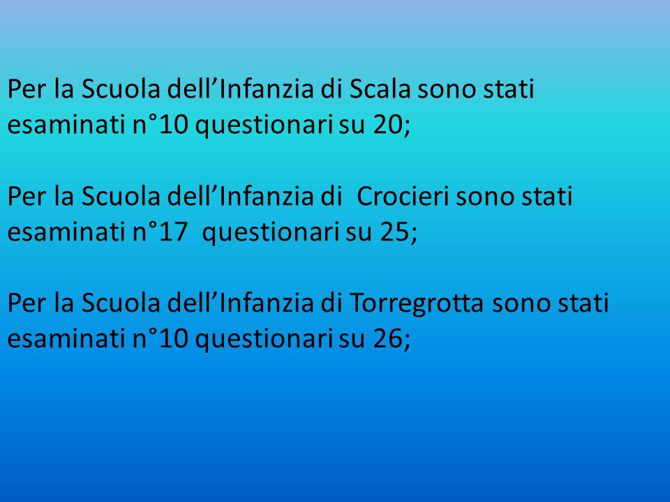 Per la Scuola dell'Infanzia di Scala sono stati esaminati n°10 questionari su 20; Per la Scuola dell'Infanzia di Crocieri sono stati esaminati n°17 qu