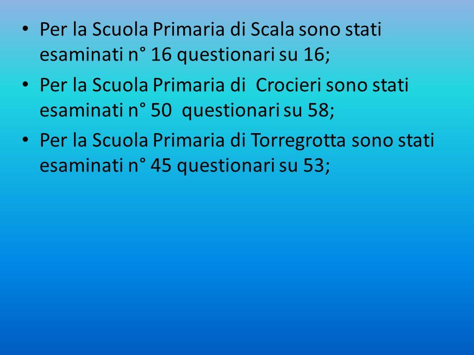 Per la Scuola Primaria di Scala sono stati esaminati n° 16 questionari su 16; Per la Scuola Primaria di Crocieri sono stati esaminati n° 50 questionar