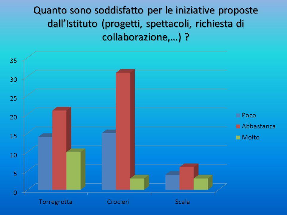 Quanto sono soddisfatto per le iniziative proposte dall'Istituto (progetti, spettacoli, richiesta di collaborazione,…)