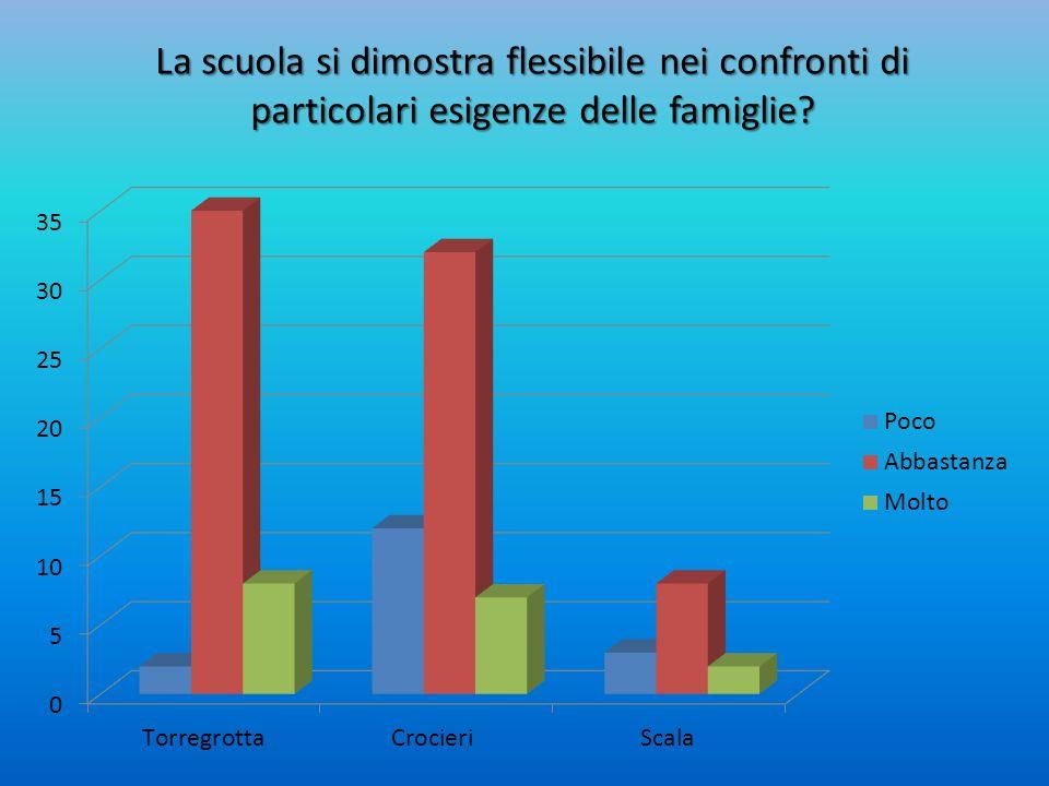 La scuola si dimostra flessibile nei confronti di particolari esigenze delle famiglie?
