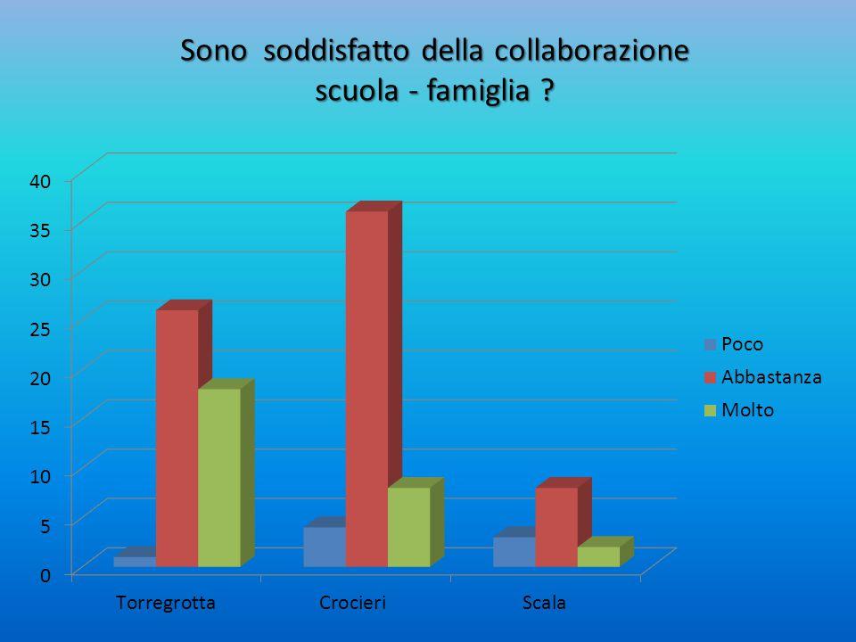 Sono soddisfatto della collaborazione scuola - famiglia ?