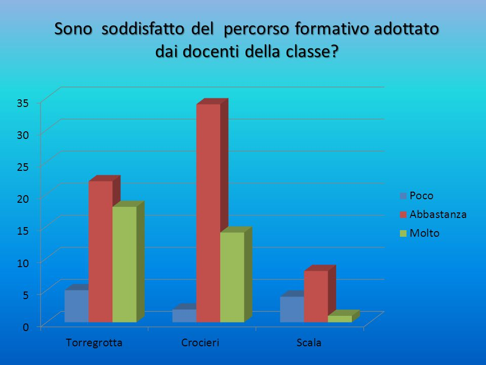 Sono soddisfatto del percorso formativo adottato dai docenti della classe?