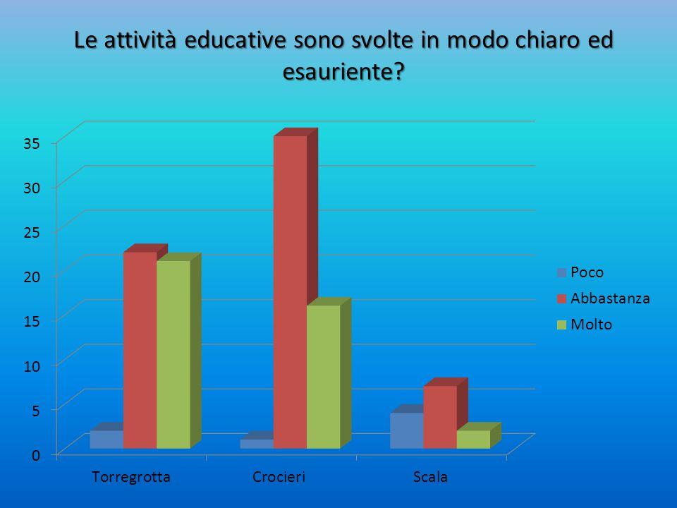 Le attività educative sono svolte in modo chiaro ed esauriente