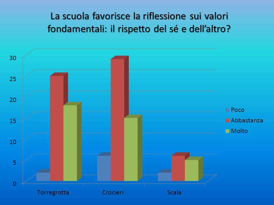 La scuola favorisce la riflessione sui valori fondamentali: il rispetto del sé e dell'altro?