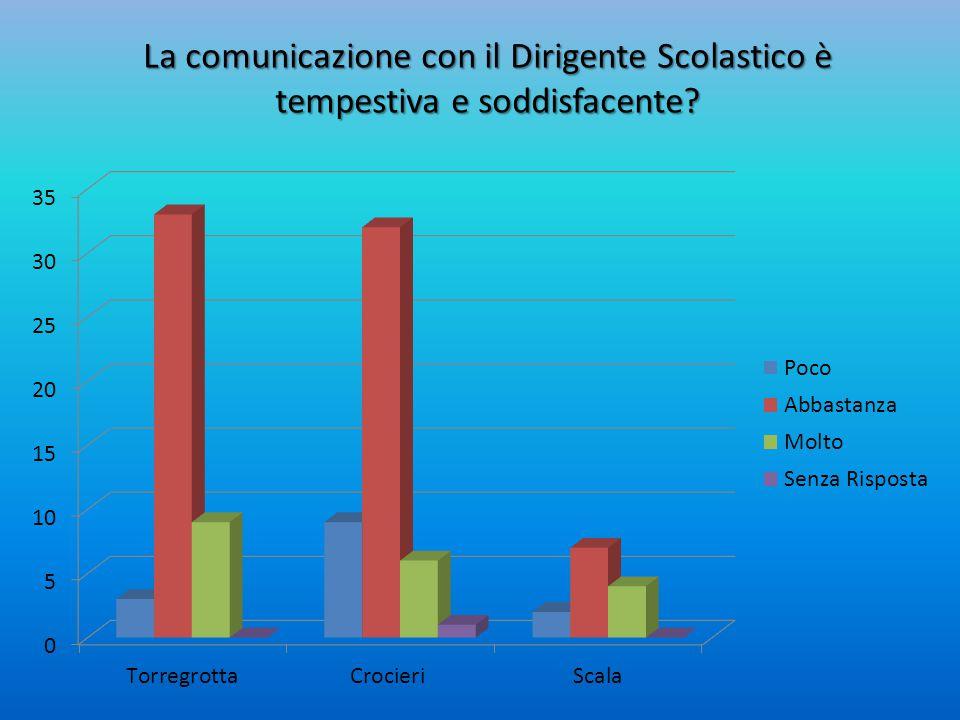 La comunicazione con il Dirigente Scolastico è tempestiva e soddisfacente?