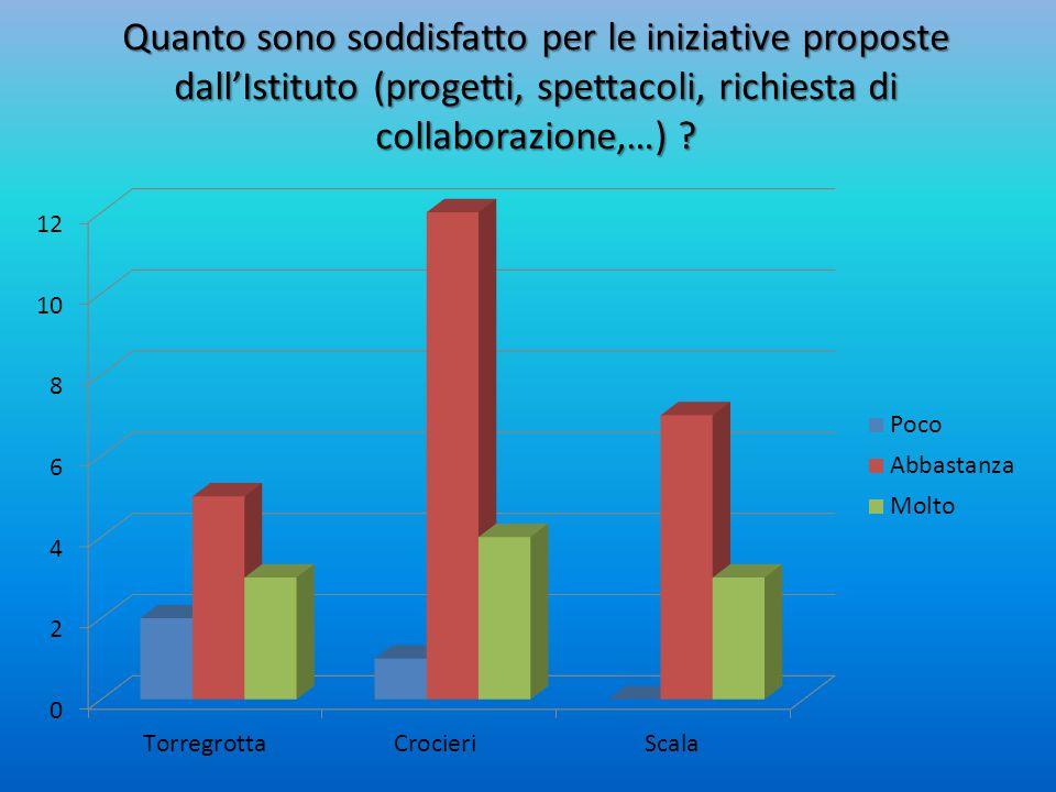 Quanto sono soddisfatto per le iniziative proposte dall'Istituto (progetti, spettacoli, richiesta di collaborazione,…) ?
