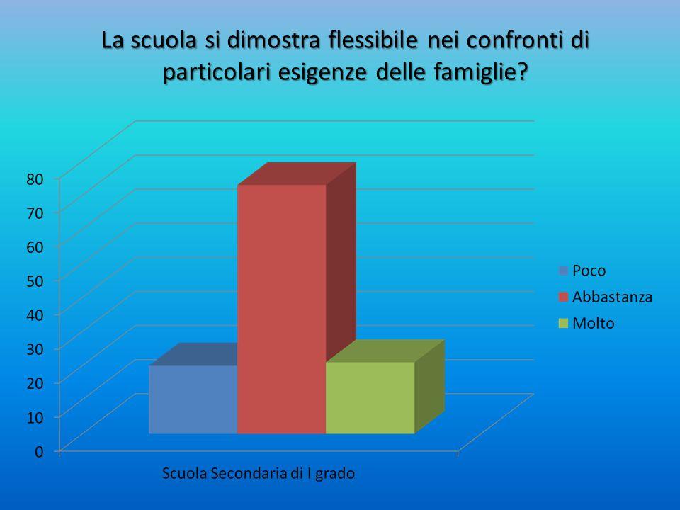La scuola si dimostra flessibile nei confronti di particolari esigenze delle famiglie