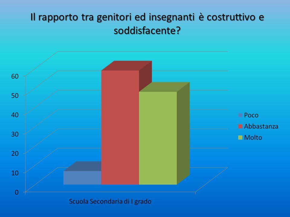 Il rapporto tra genitori ed insegnanti è costruttivo e soddisfacente?