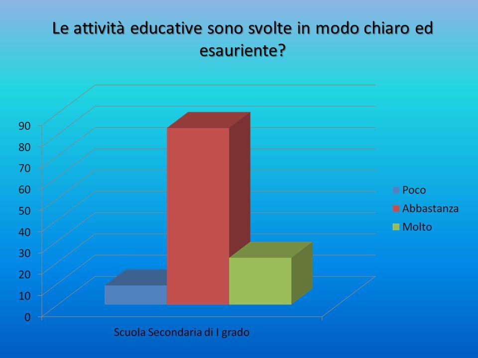 Le attività educative sono svolte in modo chiaro ed esauriente?