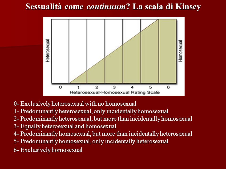 Sessualità come continuum? La scala di Kinsey 0- Exclusively heterosexual with no homosexual 1- Predominantly heterosexual, only incidentally homosexu