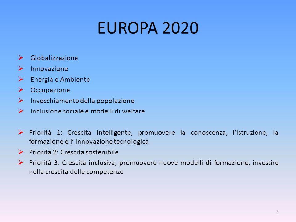 EUROPA 2020  Globalizzazione  Innovazione  Energia e Ambiente  Occupazione  Invecchiamento della popolazione  Inclusione sociale e modelli di welfare  Priorità 1: Crescita Intelligente, promuovere la conoscenza, l'istruzione, la formazione e l' innovazione tecnologica  Priorità 2: Crescita sostenibile  Priorità 3: Crescita inclusiva, promuovere nuove modelli di formazione, investire nella crescita delle competenze 2