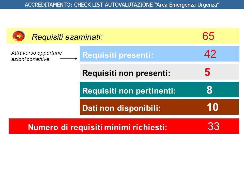 """ACCREDITAMENTO: CHECK LIST AUTOVALUTAZIONE """"Area Emergenza Urgenza"""" Requisiti presenti: 42 Requisiti non presenti: 5 Requisiti esaminati: 65 Numero di"""