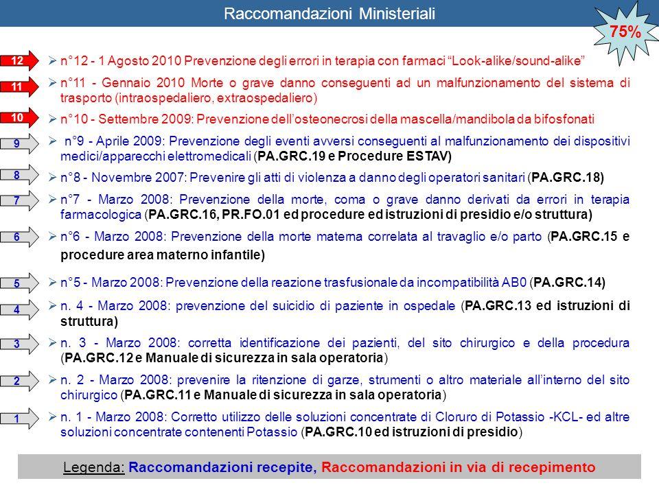 """ n°12 - 1 Agosto 2010 Prevenzione degli errori in terapia con farmaci """"Look-alike/sound-alike""""  n°11 - Gennaio 2010 Morte o grave danno conseguenti"""