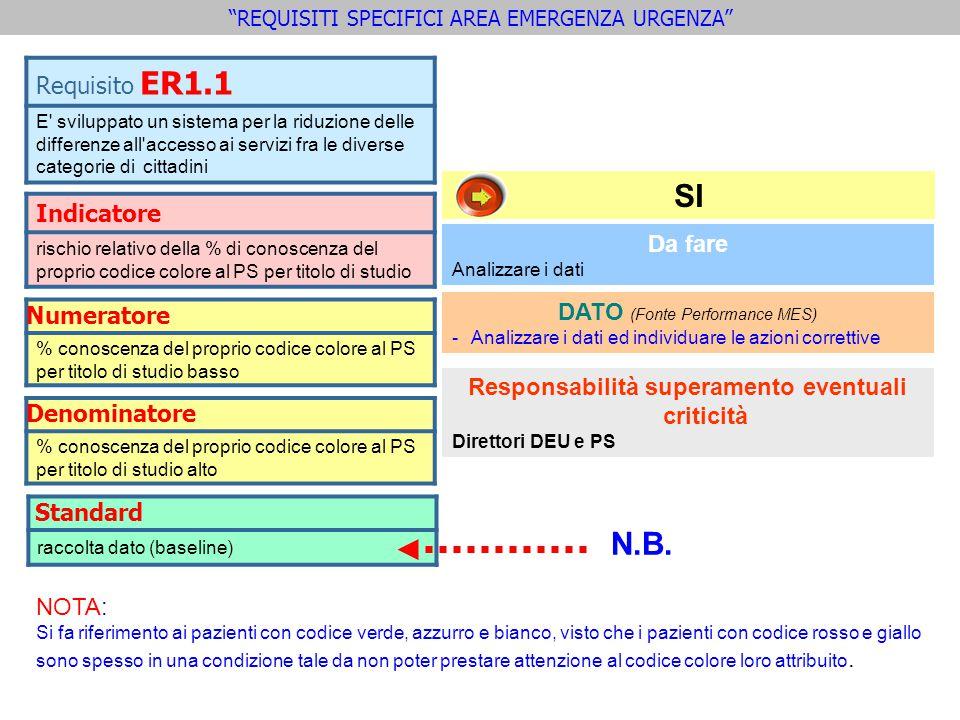 Indicatore rischio relativo della % di conoscenza del proprio codice colore al PS per titolo di studio Requisito ER1.1 E' sviluppato un sistema per la