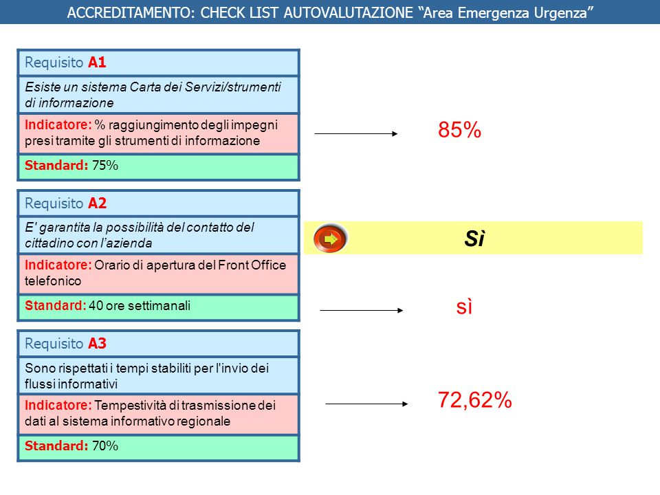 Indicatori % di pazienti ricoverati con braccialetto con layout coerente con le indicazioni della buona pratica regionale Requisito M18 Applicazione di una procedura per la corretta identificazione del paziente Si* Standard 90% Da Fare Implementazione della Buona Pratica regionale Guida Buona Pratica Regionale Responsabilità Direzioni di Presidio ATTENZIONE DS: da implementare anche a Pistoia ACCREDITAMENTO: CHECK LIST AUTOVALUTAZIONE Area Emergenza Urgenza * Si nel PO di Pescia, NO nel PO di Pistoia