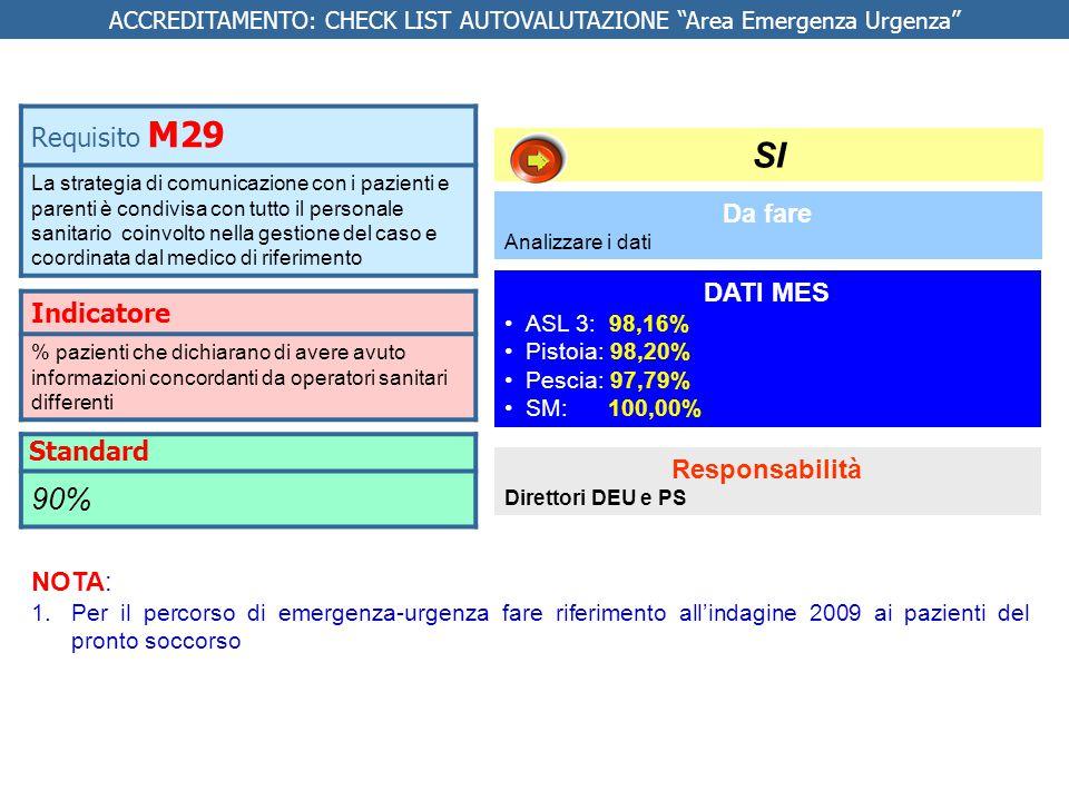 Indicatore % pazienti che dichiarano di avere avuto informazioni concordanti da operatori sanitari differenti Requisito M29 La strategia di comunicazi