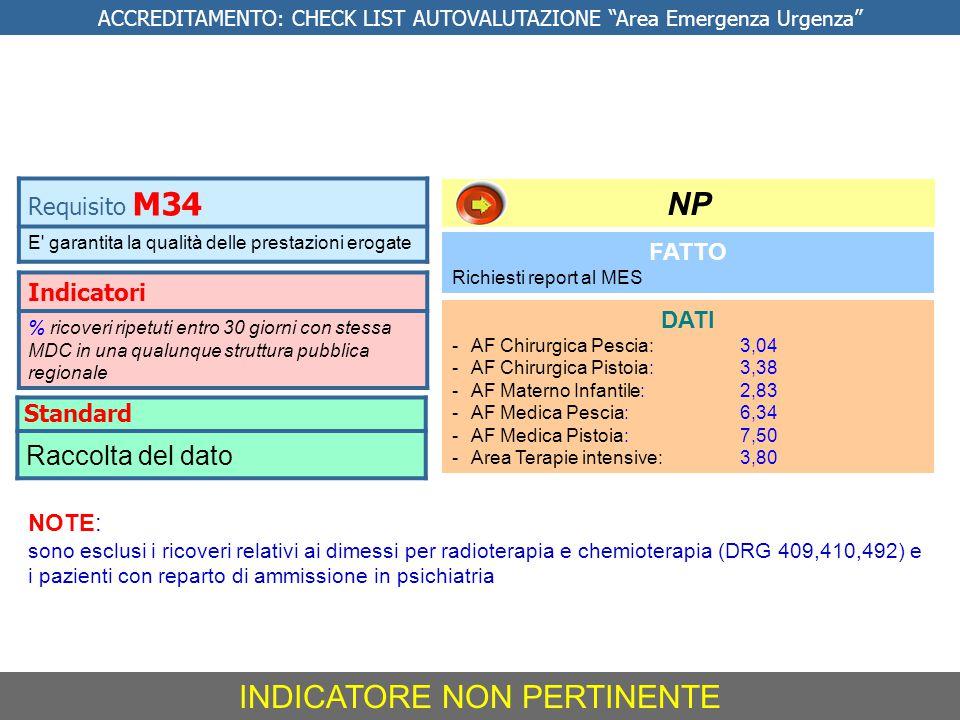Indicatori % ricoveri ripetuti entro 30 giorni con stessa MDC in una qualunque struttura pubblica regionale FATTO Richiesti report al MES DATI -AF Chi