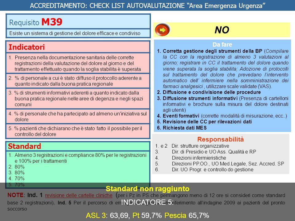 Indicatori 1.Presenza nella documentazione sanitaria delle corrette registrazioni della valutazione del dolore al giorno e del trattamento effettuato