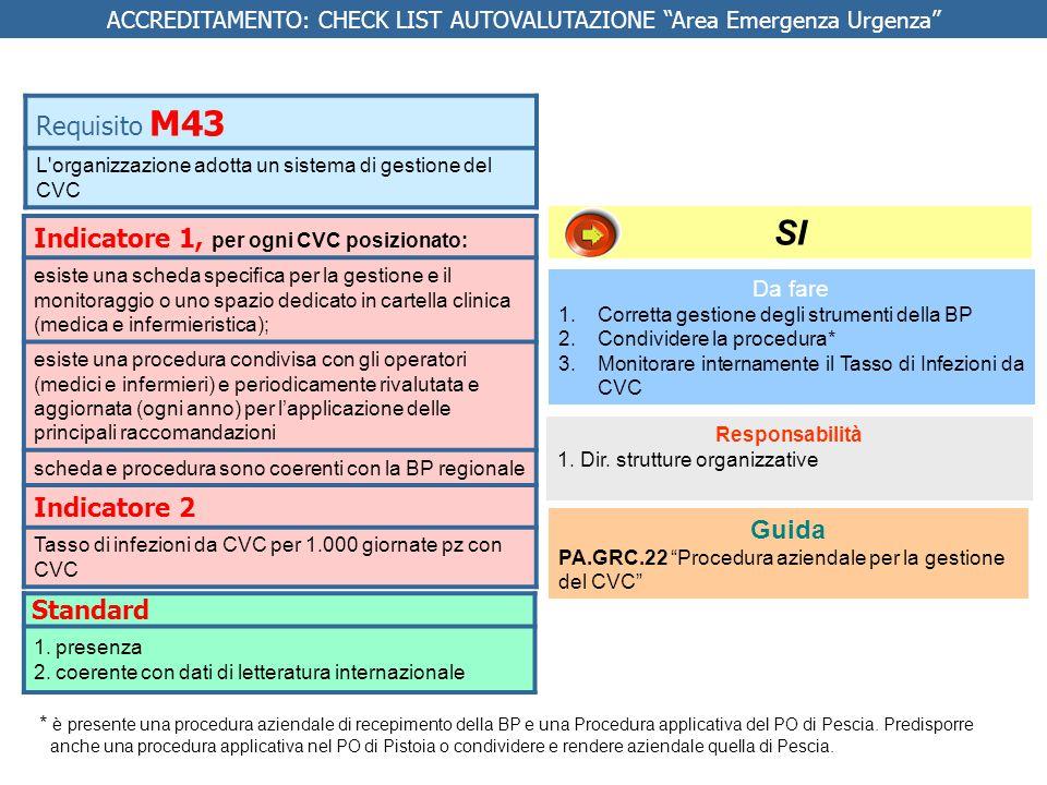 Indicatore 1, per ogni CVC posizionato: esiste una scheda specifica per la gestione e il monitoraggio o uno spazio dedicato in cartella clinica (medica