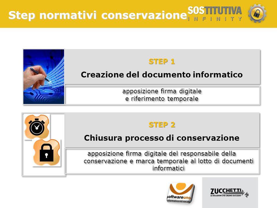 Step normativi conservazione