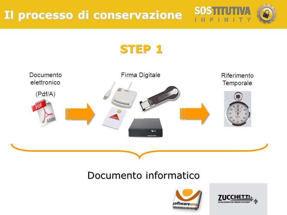 Il processo di conservazione Documento elettronico (Pdf/A) Firma Digitale Riferimento Temporale Documento informatico STEP 1