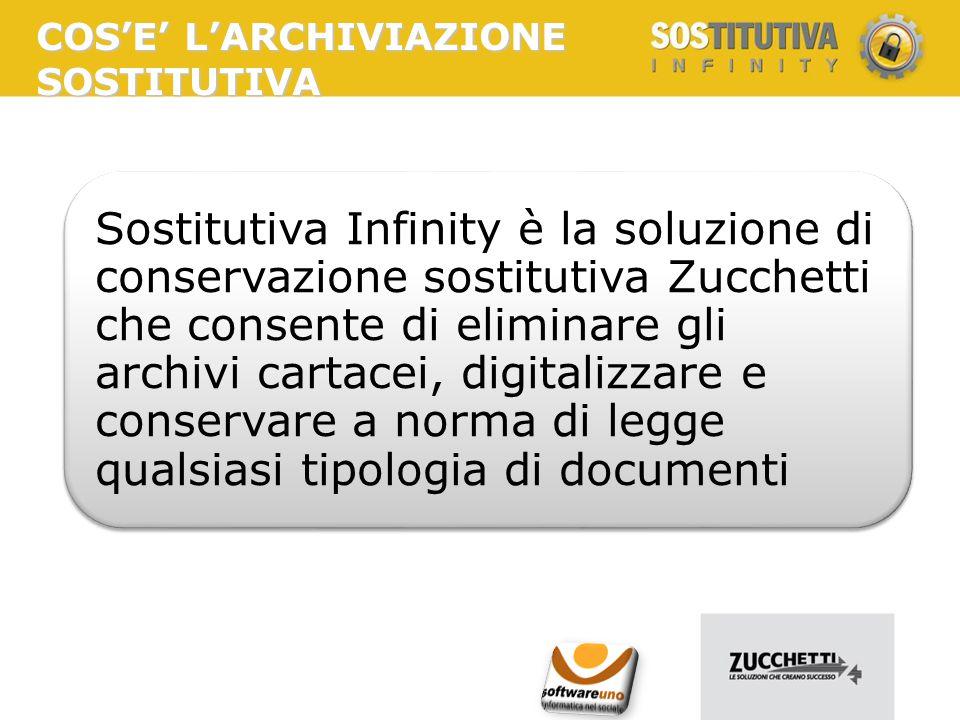 Il processo di conservazione Conservazione a norma Lotto Documenti Informatici Firma Digitale resp.
