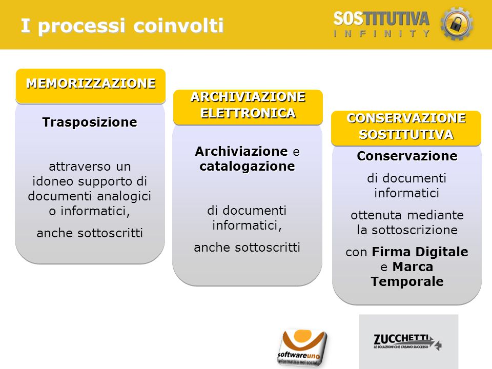 Progetto di conservazione Progettare il processo tecnico-organizzativo di conservazione Cosa significa implementare un progetto di Conservazione Sostitutiva.