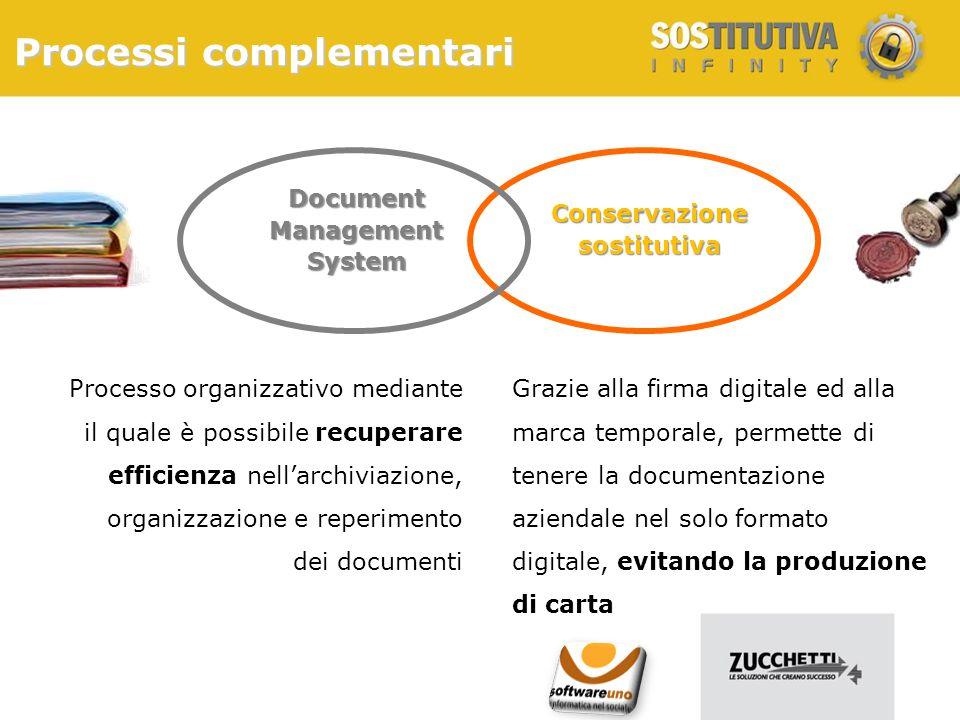 Processi complementari Conservazionesostitutiva DocumentManagementSystem Processo organizzativo mediante il quale è possibile recuperare efficienza ne