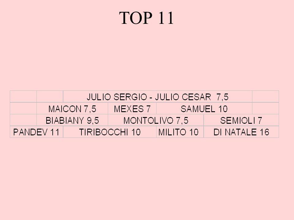TOP 11