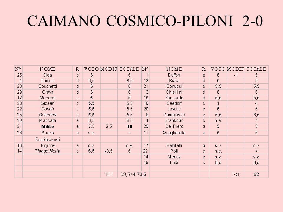 Note L'ormai classico golletto di Milito è stato sufficiente al Caimano per tornare alla vittoria, la prima dopo Natale.