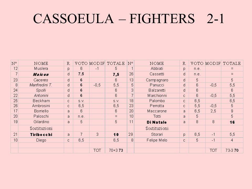 CASSOEULA – FIGHTERS 2-1