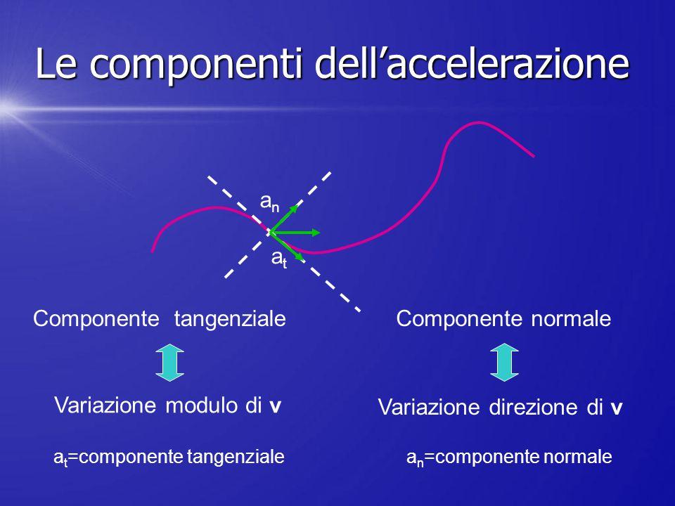 atat anan a t =componente tangenziale a n =componente normale Variazione modulo di v Variazione direzione di v Componente tangenzialeComponente normal